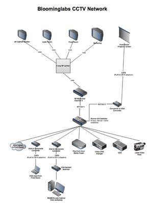 Cctv network bloominglabs diagram fileblabs cctv network ccuart Image collections